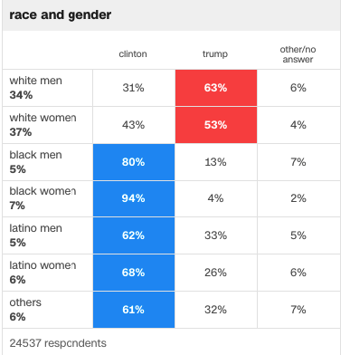 exit-poll-race-and-gender