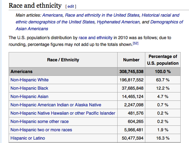 race-of-people-in-the-usa